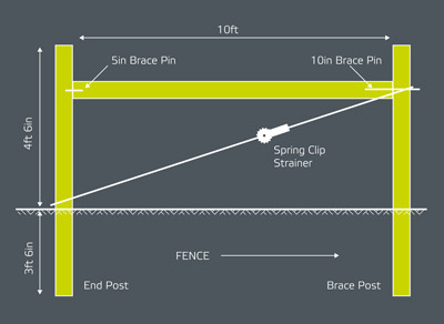 KIWI FENCE, HIGH TENSILE WIRE, POST DRIVERS, FARM FENCE