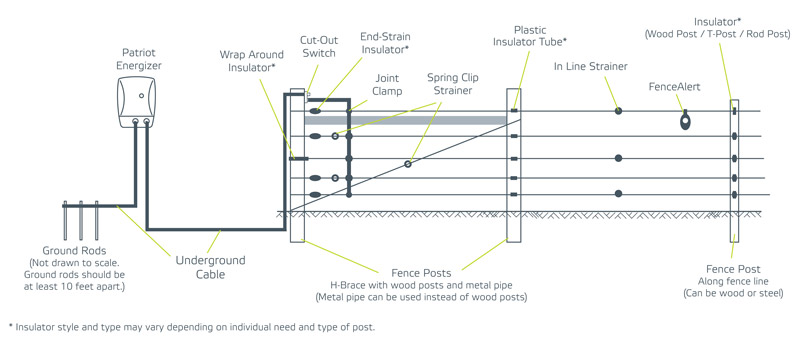 Permanent Electric Fencing Guide on wire schematic