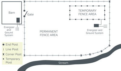 Electric Fence Design Fence planning patriotglobal fence planning workwithnaturefo